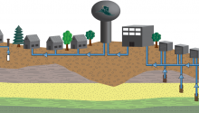 Generic cross-section showing how groundwater can be pumped to the surface from many levels