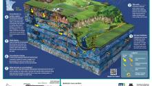 Infographic/poster: How groundwater moves in southeast Minnesota: Karst landscape Cross section of the soil and bedrock formations characteristic of the karst region in southeast Minnesota