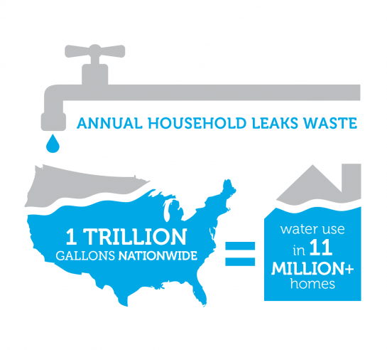 annual household leaks waste 1 trillion gallons nationwide