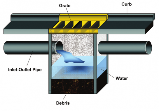 Illustration of curb with yellow storm drain grate. An inlet-outlet pipe runs through the ground under the curb. Water from the pipe flows into a basin under the grate. Debris that comes through the grate settles to the bottom of the basin.