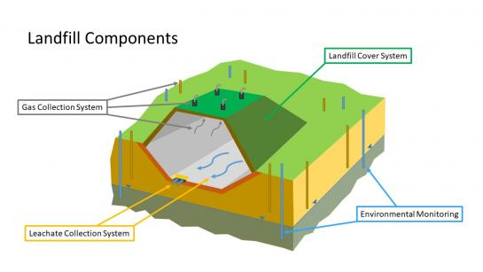 Graphic showing a landfill cover, gas and leachate collections systems, and monitoring sites.