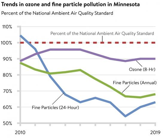 A graph showing that ozone and particulate matter are decreasing or holding steady.