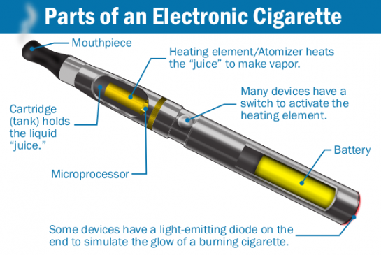 Illustration showing components of an e-cigarette