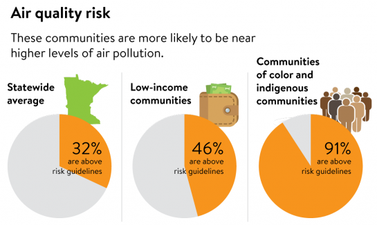 91% of communities of color and indigenous communities have air pollution-related risks above health guidelines, much higher than low income communites at 46% and the statewide average of 32%.