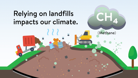 """Illustration showing bubbles of methane coming out of a landfill and going into the atmosphere. It says """"Relying on landfills impacts our climate."""""""