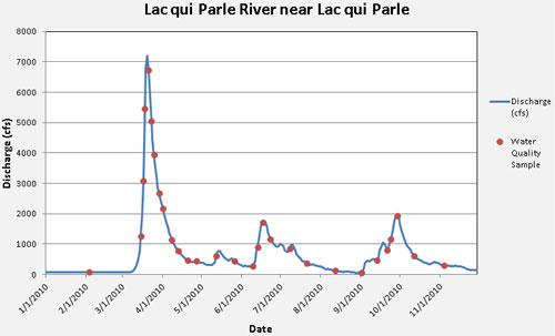 Example: Lac qui Parle River Hydrograph with Sample Collection Dates Plotted