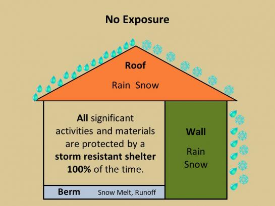 No exposure means all significant activities and materials are protected by a storm-resistant shelter 100% of the time.