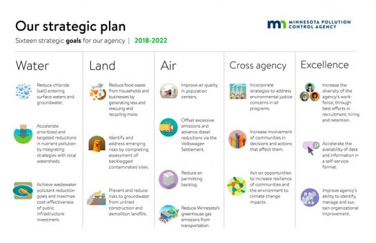 Graphic of MPCA strategic plan