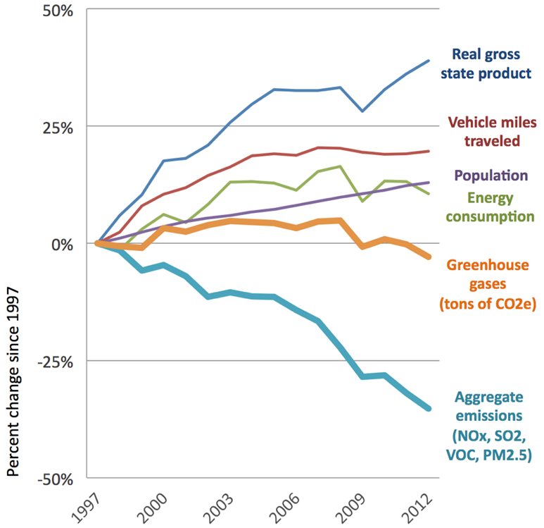 Graph: Comparison of growth areas and emissions in Minnesota