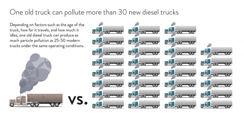 graphic: One old truck can pollute more than 30 new diesel trucks.