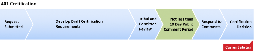 401 certification process with marker showing request submitted