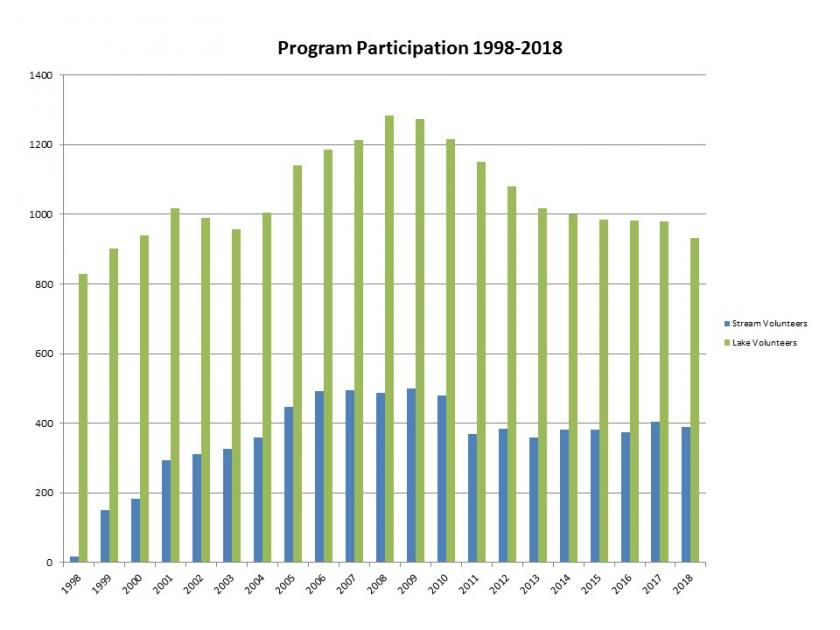 Graph showing citizen monitoring participation from 1998 to 2018.