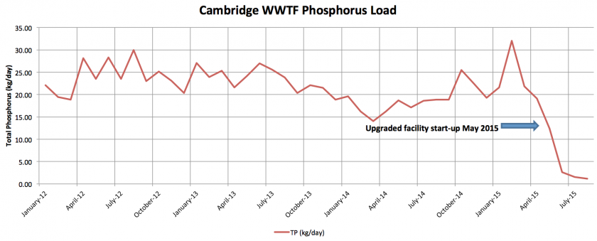 Graph of the amount of phosphorus discharded from Cambridge's wastewater treatment facility.
