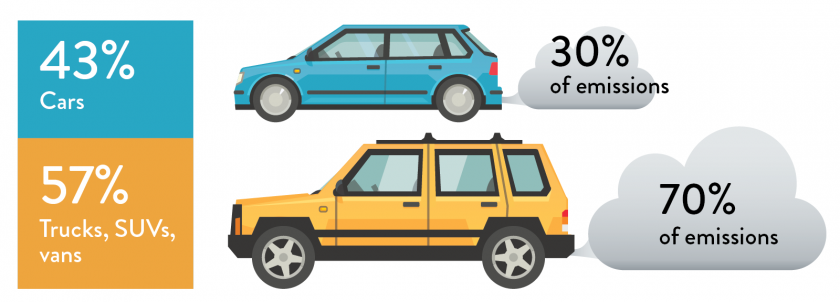 Car versus SUV emissions; cars: 47% SUVs 53%