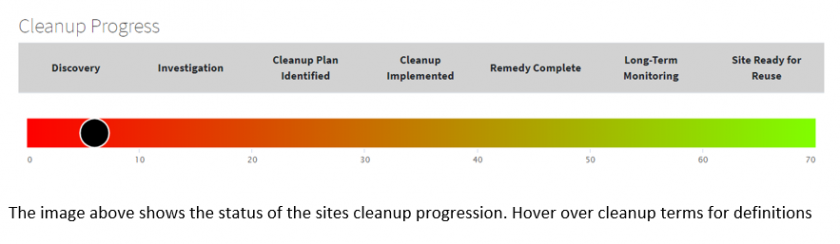 Example of cleanup progress bar