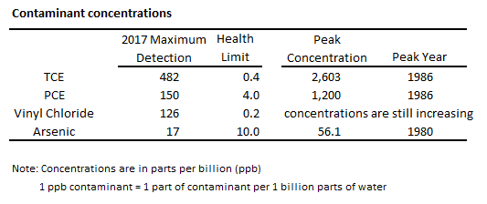 Example of information about contamination in the area