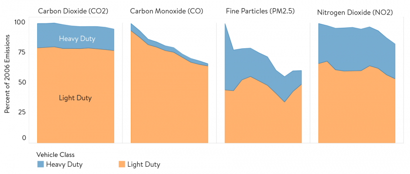 The trend in Minnesota from 2006-2016 is that emissions from major vehicle related pollutants carbon monoxide, fine particles, and nitrogen dioxide are decreasing for both heavy and light duty vehicles. Carbon dioxide is only decreasing slightly.