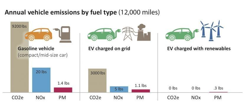 Annual vehicle emissions by fuel type: gas, ev on grid, ev charged with renewables