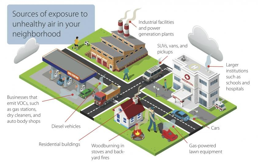 Sources of air pollution - home, lawn equipment, hospital, cars