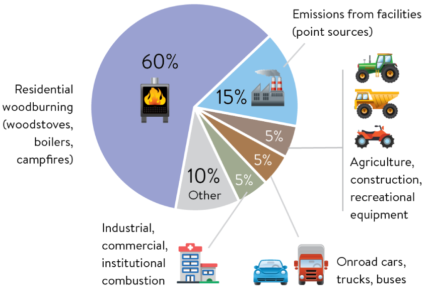 Sixty percent of fine particle pollution in Minnesota comes from residential wood burning such as wood stoves and campfires. Fifteen percent comes from facility emissions. Five percent each is from large equipment and from on-road cars, trucks, and buses.
