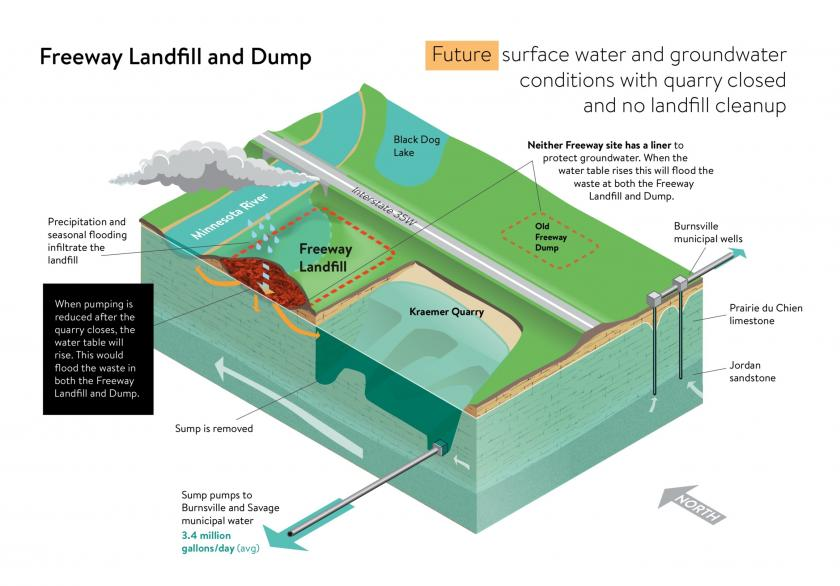 Diagram showing future surface water and groundwater conditions with quarry closed and no landfill cleanup