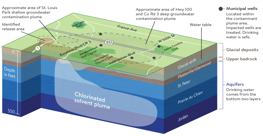 3D graphic showing deep groundwater plume