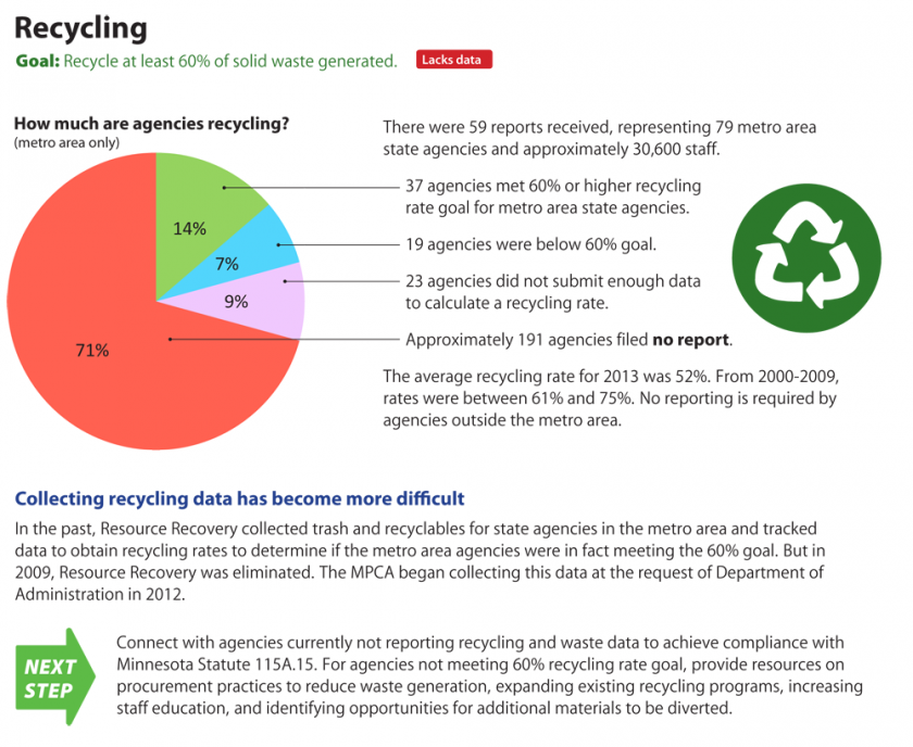 Recycling metrics for state agencies