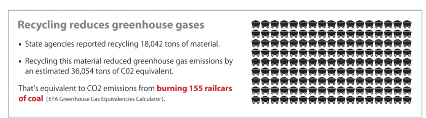 Recycling reduces greenhouse gases