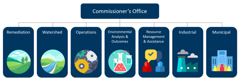 Graphic showing agency structure: Commissioner's Office at top, under that is Remediation, Watershed, Operations, Environmental Analysis and Outcomes, Resource Management and Assistance, Industrial, and Municipal.