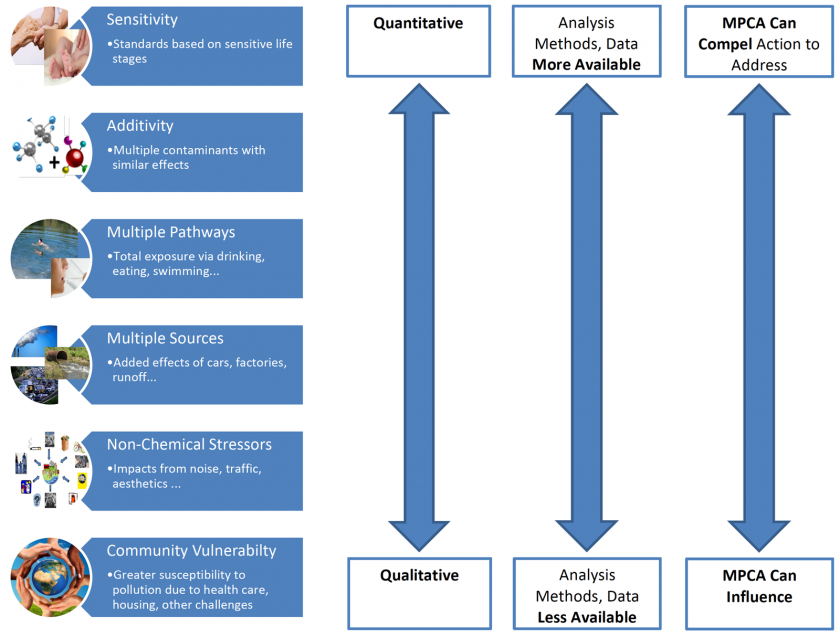 Arrows show how each element of a cumulative impact analysis ranges along three spectrums: quantitative/qualitative analysis, data availability, and level of MPCA influence