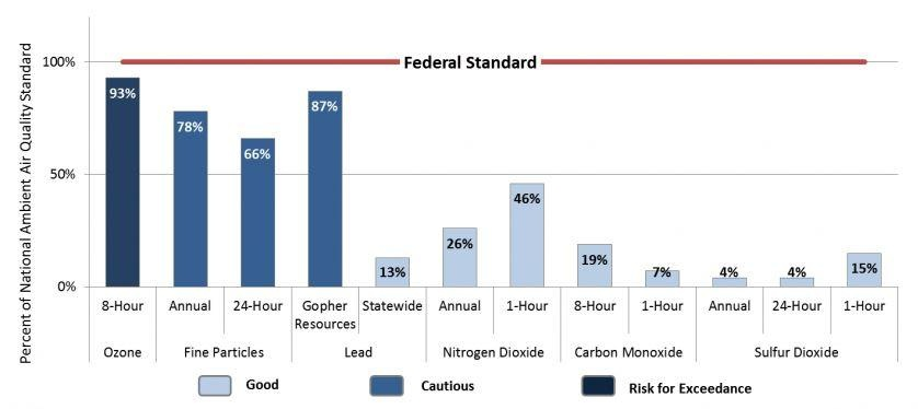 Chart of National Ambient Air Quality Standards; MN levels under limits