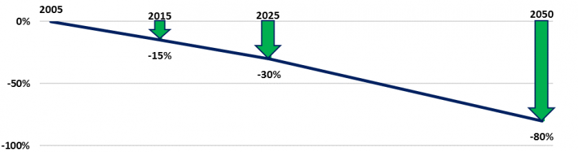 Line moving lower from left to right with arrows indicating reduction goals of 15% by 2015, 30% by 2025, and 80% by 2050.