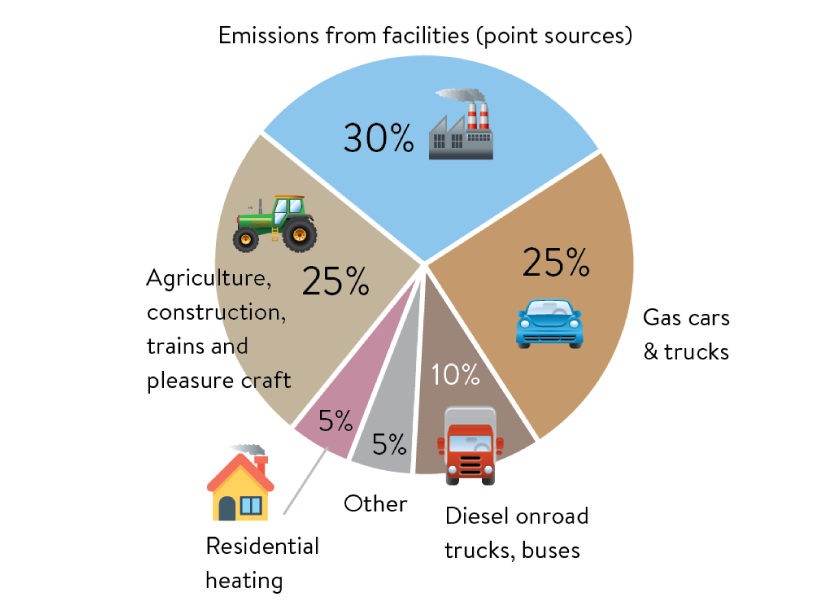 Facilities emit thirty percent of Nitrogen Oxides in Minnesota. Twenty-five percent is from agriculture and construction equipment and trains. Another twenty-five percent is from gas cars and trucks.