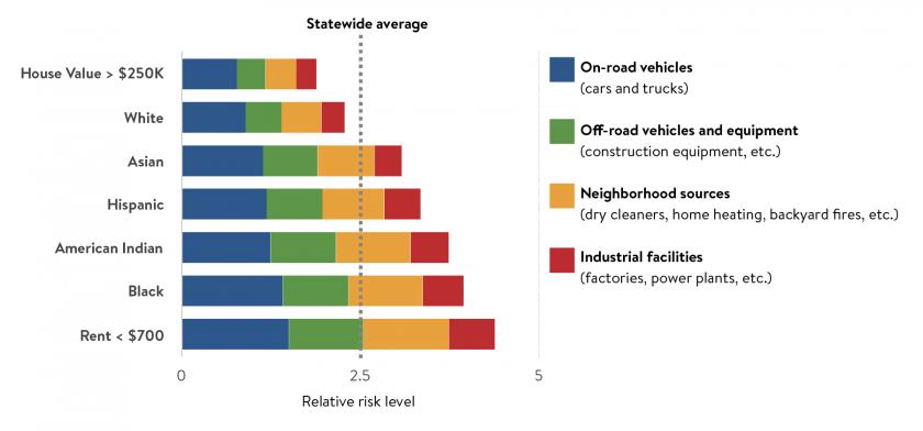 Communities with higher percentages of lower income people, people of color, and indigenous peoples have higher levels of air pollution from all source types.