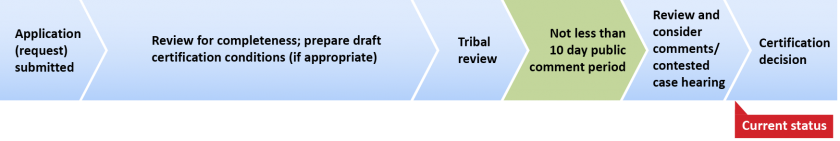 "Permitting process timeline showing a red ""current status"" arrow pointing at ""Certification decision""."