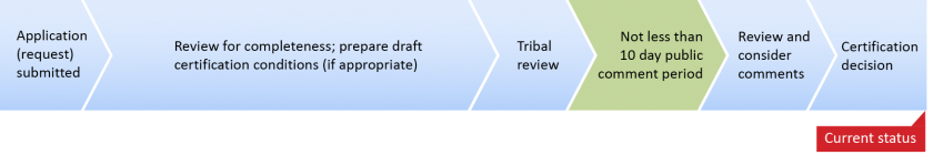 """Timeline of steps in permitting process. Current status arrow is pointing to """"Review and consider comments."""""""