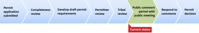 Red current status arrow pointing to public comment period on timeline