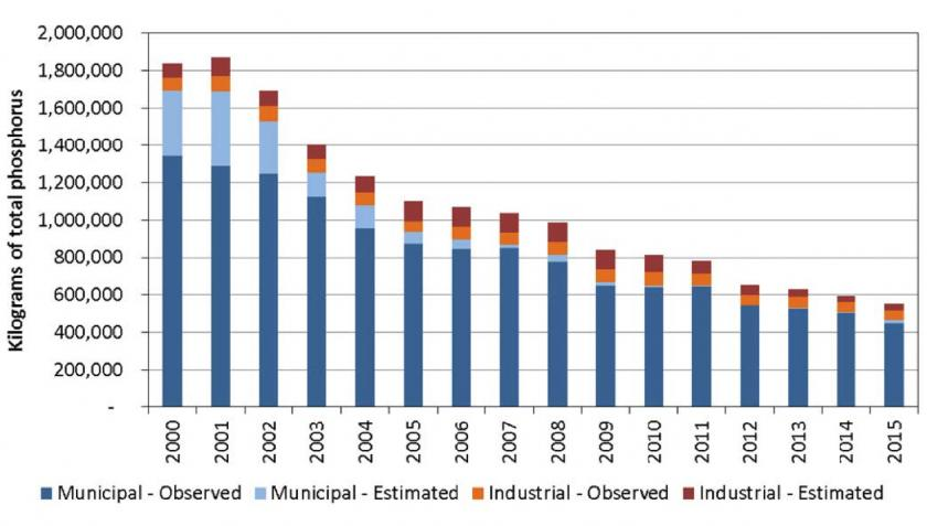 Phosphorus levels discharged by wastewater facilities drop dramatically from 2000-2015