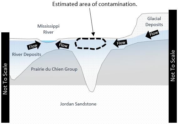 Example of graphic showing how deep contamination is