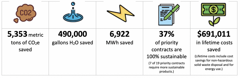 Benefits of sustainable purchasing saved 5,353 metric tons of CO2 equivalent, 490,000 gallons of water saved, 6,922 MWh saved, 37% of priority contracts are 100% sustainable, $691,011 in lifetime costs saved