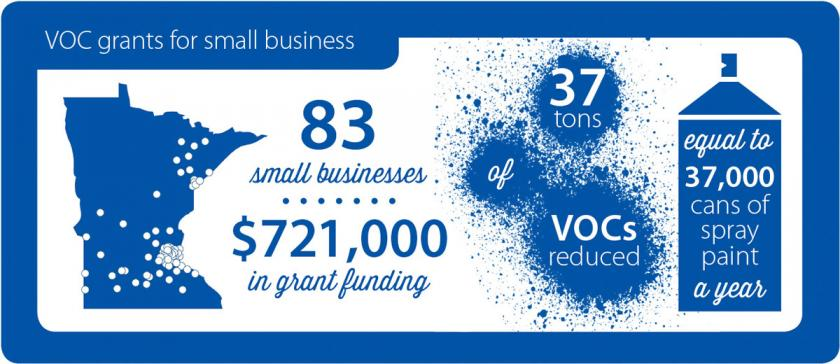 83 small businesses have received $721,000 in grants to reduce VOCs, equal to 37,000 spray paint cans a year.