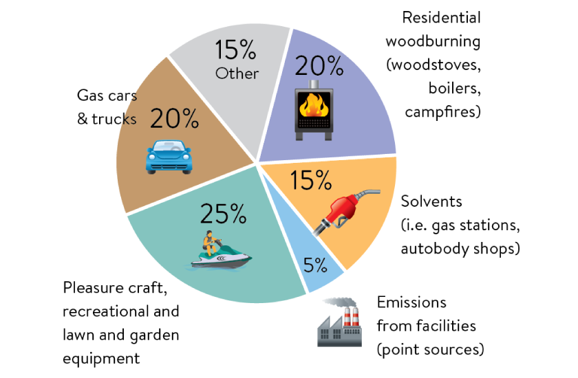Volatile organic compounds come from many sources - cars and trucks, wood burning, gas station and auto body shop solvents, recreational craft, and lawn equipment. Facilities only emit five percent of VOCs.