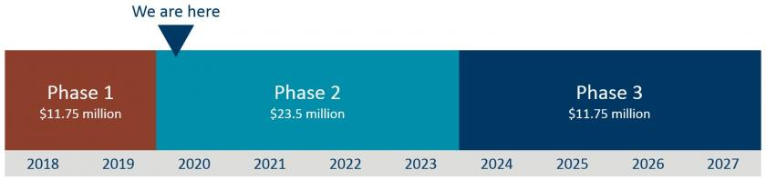 Arrows shows we are currently in the beginning of Phase 2, with funds of 23.5 million dollars, until mid-2023. Phase 3 has funds of 11.75 million dollars and runs until mid-2027.