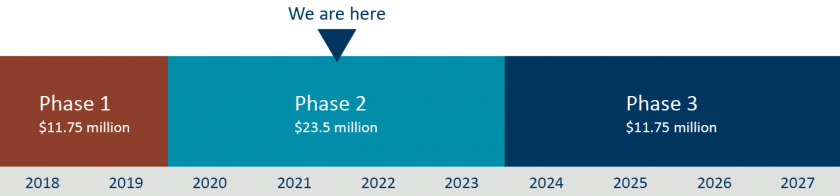 Timeline arrow shows we are currently in the middle of Phase 2, with funds of 23.5 million dollars, until mid-2023. Phase 3 has funds of 11.75 million dollars and runs until mid-2027.