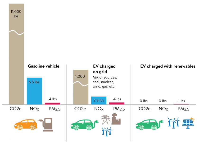 Comparison of emissions by fuel type for a compact/midsize car.
