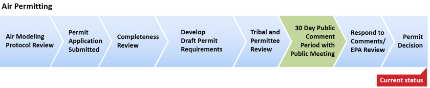 Air permit process timeline showing current status as completeness review