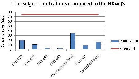 Sulfer dioxide concentrations graph