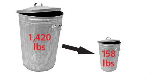 chanhassen-hs-trash-reduction-compare