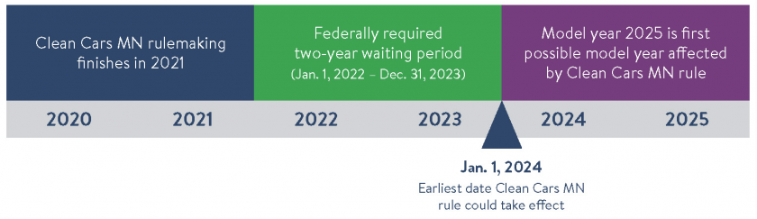 Timeline: With a 2-year federally required waiting period, January 2024 is the earliest that the Clean Cars Minnesota Rule could take effect