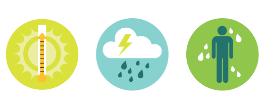 3 icons representing climate change, increased temperatures, extreme storms, higher dew points
